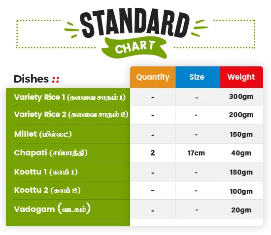 Lunch Standrad chart